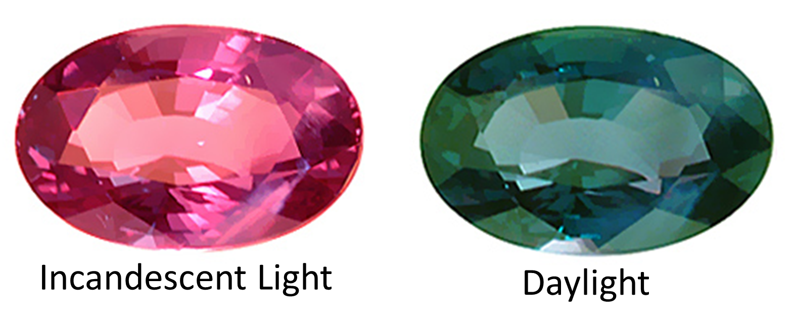 Color Of Natural Alexandrite